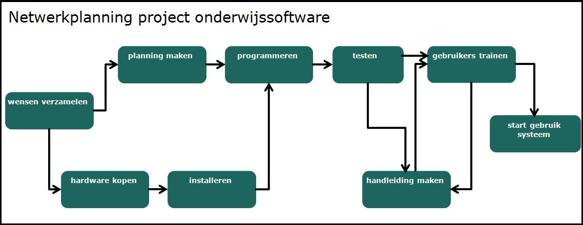 eenvoudig projectplan voorbeeld Eenvoudig Projectplan Voorbeeld | gantinova