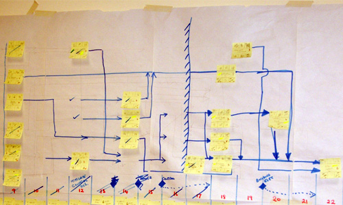 projectplanning with post it